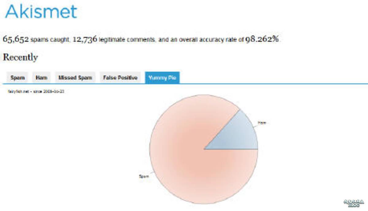 Akismet Stats Yummy Pie