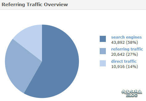 Referring Traffic Overview