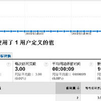 使用 Google Analytics 分析 WordPress 博客的活跃用户