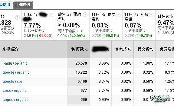 Google Analytics 数据来源访问与转换报表