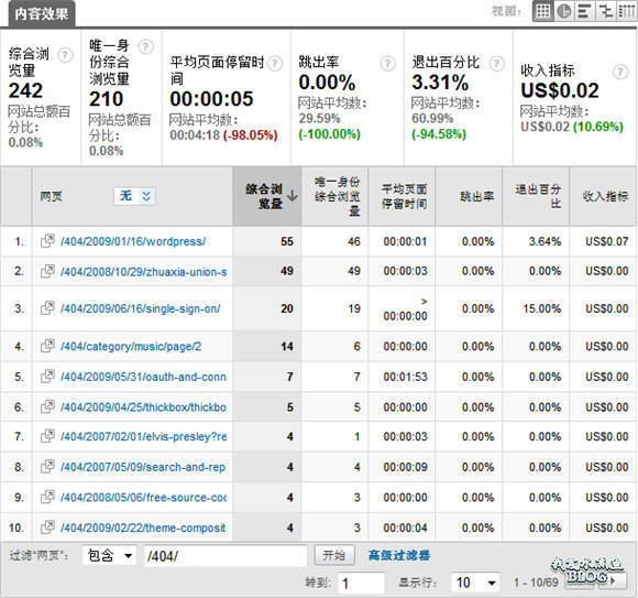 使用 Google Analytics 分析 WordPress 博客的 404 页面