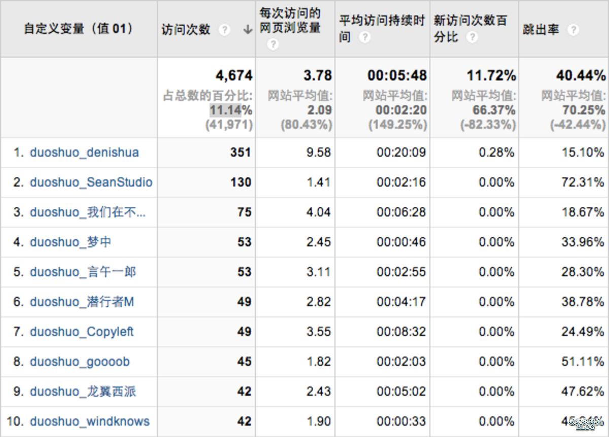 使用百度统计结合多说统计 WordPress 博客的活跃访客