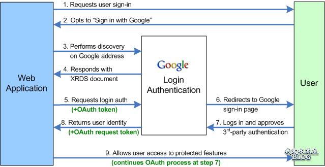 Google OpenID 验证流程