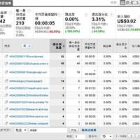 使用 Google Analytics 分析 WordPress 博客的404页面