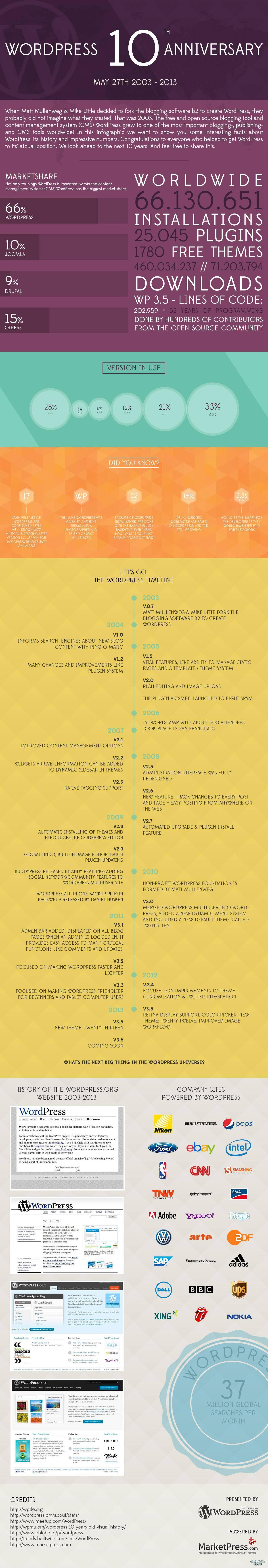 WordPress 10 周年