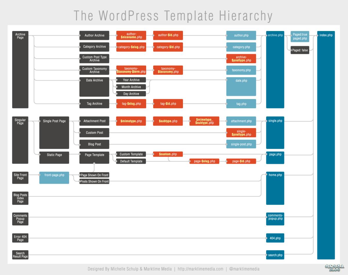 WordPress 模板调用顺序信息图