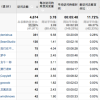 使用 Google 分析或者百度统计结合多说分析 WordPress 博客的活跃访客