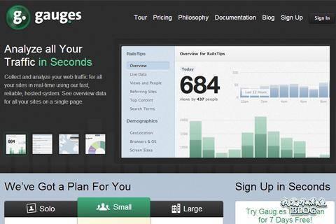 gauges fastest forward website analytics traffic stats