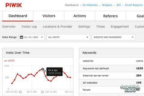 pikwik analytics website software tracking