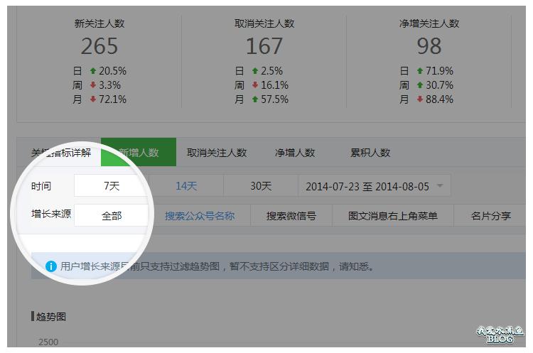1. 用户增长页增加增长来源统计,可按来源查看新增人数