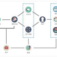 微信公众平台新增卡券功能