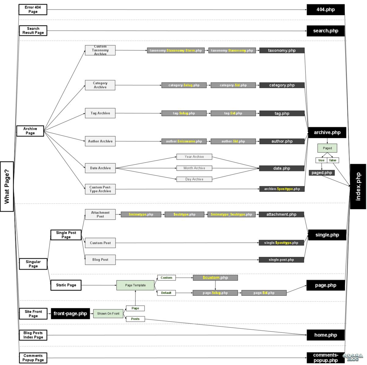 WordPress模板层次图