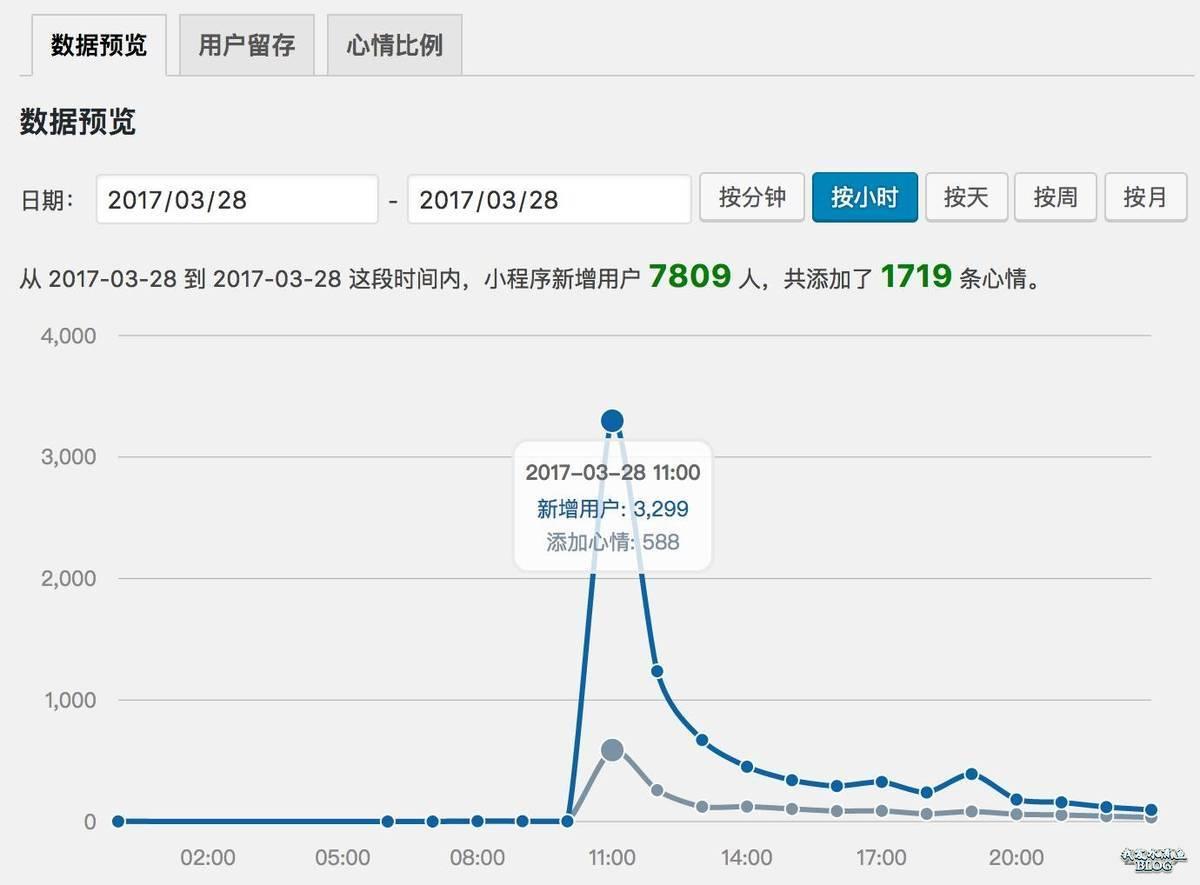 关联推送消息在一个小时之内就直接带来了3000多新增用户